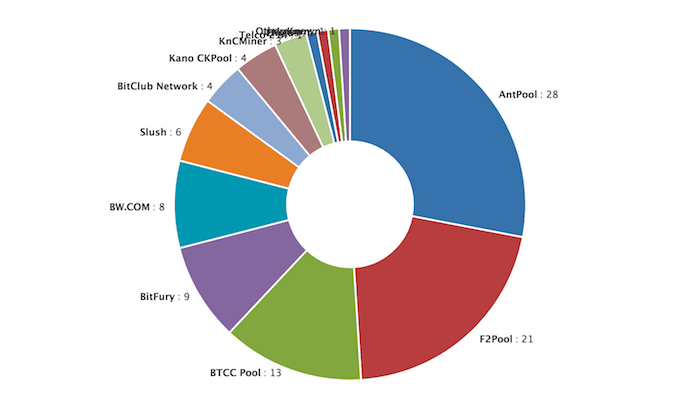 Hash rate distribution in pool mining