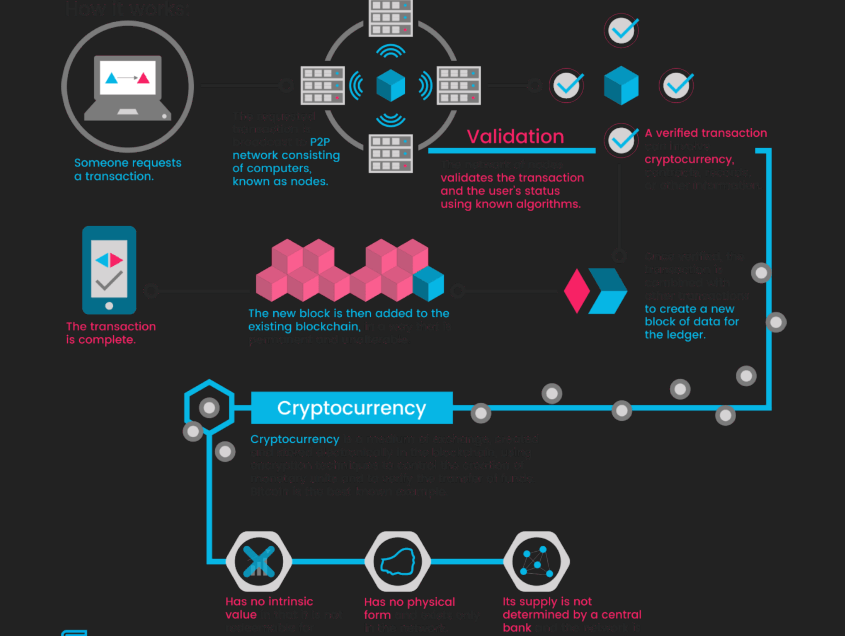 working of cryptocurrency
