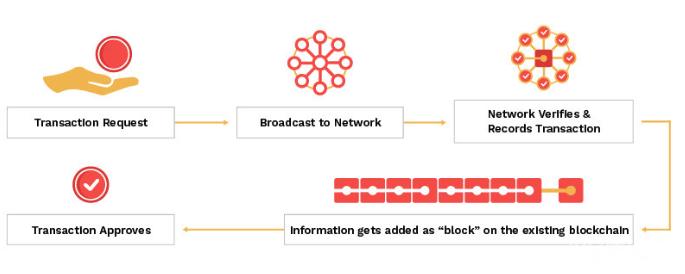 Blockchain working
