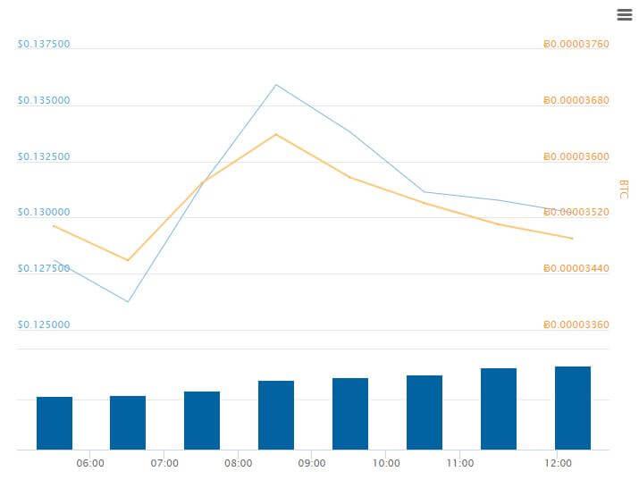 Aergo price chart
