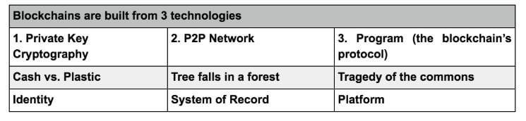Blockchain technologies table