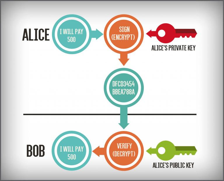 blockchain working alice_bob-