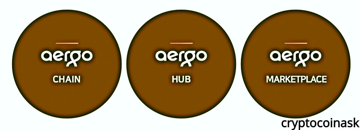 Aergo chain, hub, marketplace
