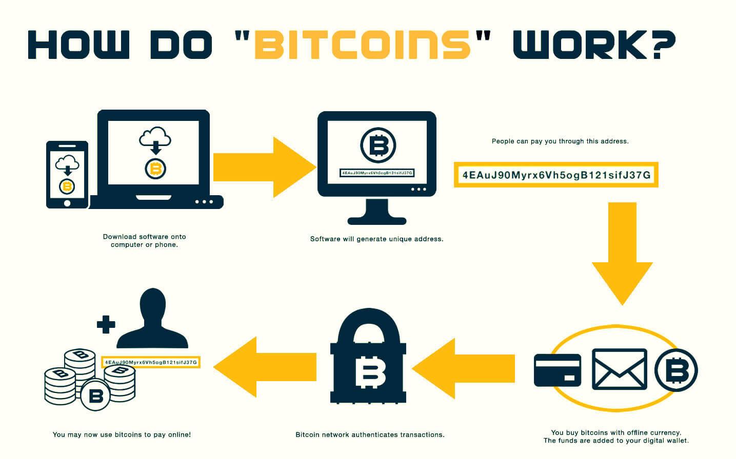 how_do_bitcoins_work
