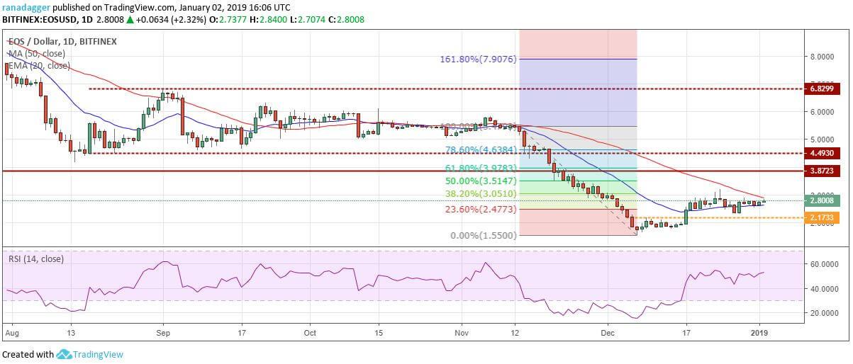 EOS price index