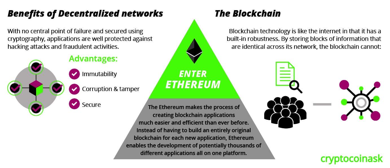 Ethereum –ICO