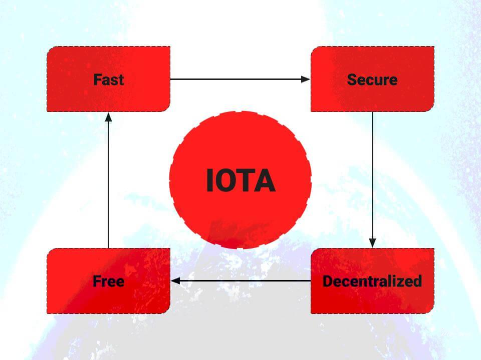 Features of IOTA